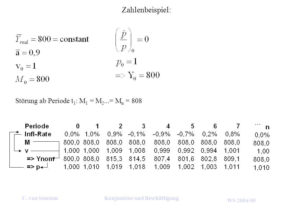 WS 2004/05 U. van SuntumKonjunktur und Beschäftigung Zahlenbeispiel: Störung ab Periode t 1 : M 1 = M 2...= M n = 808...
