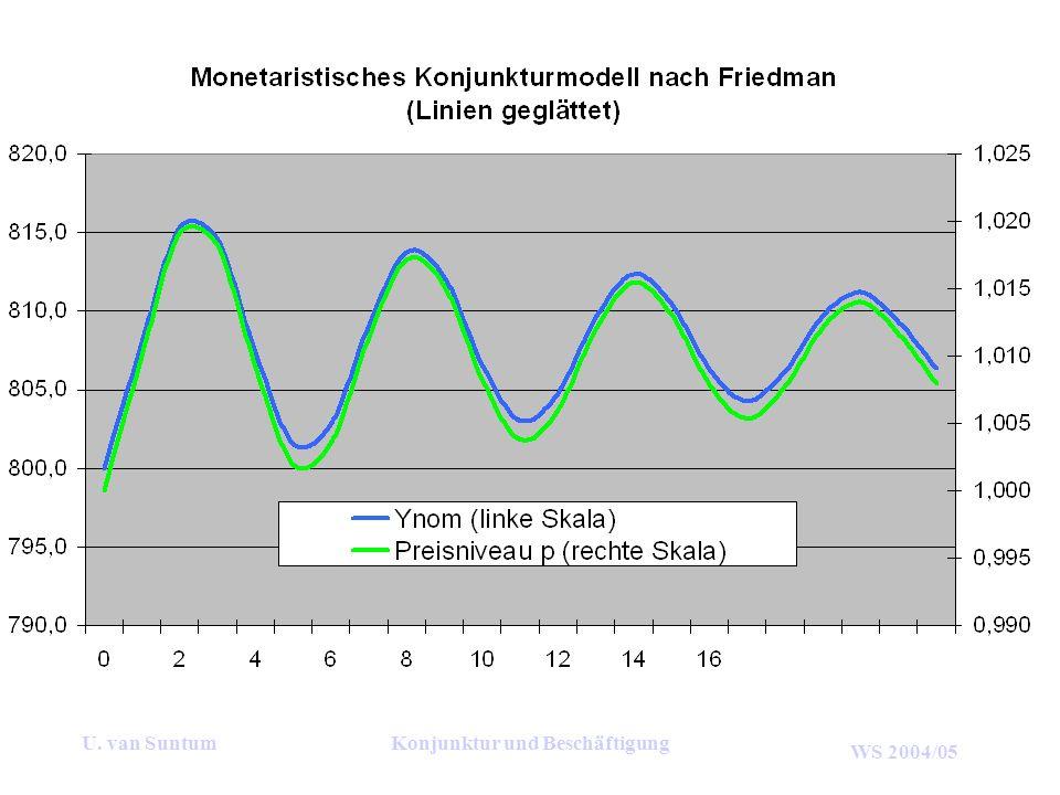 WS 2004/05 U. van SuntumKonjunktur und Beschäftigung