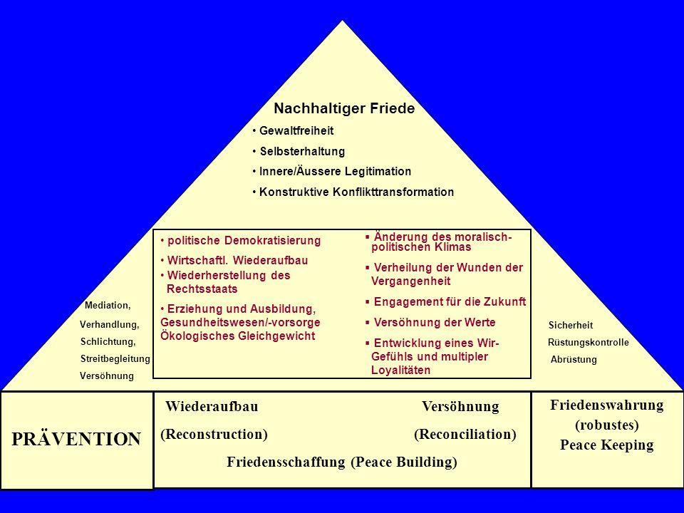 Nachhaltiger Friede Gewaltfreiheit Selbsterhaltung Innere/Äussere Legitimation Konstruktive Konflikttransformation politische Demokratisierung Wirtsch