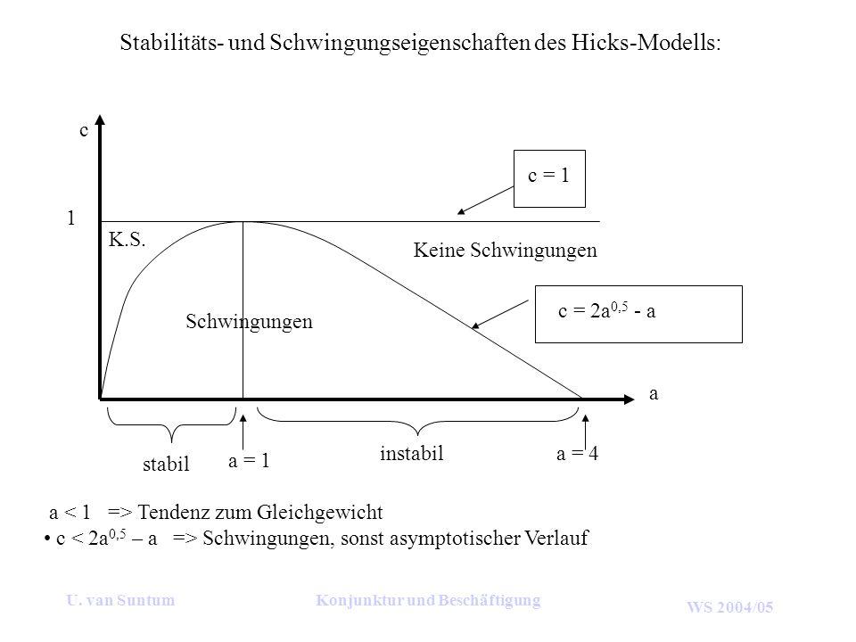 WS 2004/05 U. van SuntumKonjunktur und Beschäftigung Stabilitäts- und Schwingungseigenschaften des Hicks-Modells: c c = 1 a a = 1 c = 2a 0,5 - a 1 sta