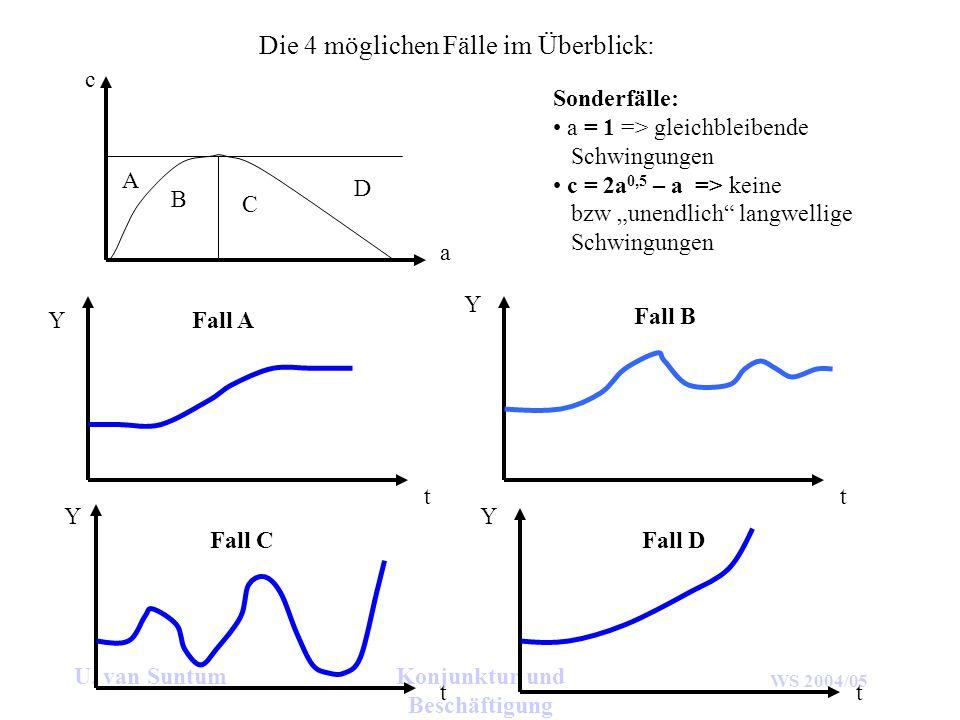 WS 2004/05 U. van SuntumKonjunktur und Beschäftigung Die 4 möglichen Fälle im Überblick: c a A B C D Y t Y t Y t Y t Fall A Fall B Fall CFall D Sonder
