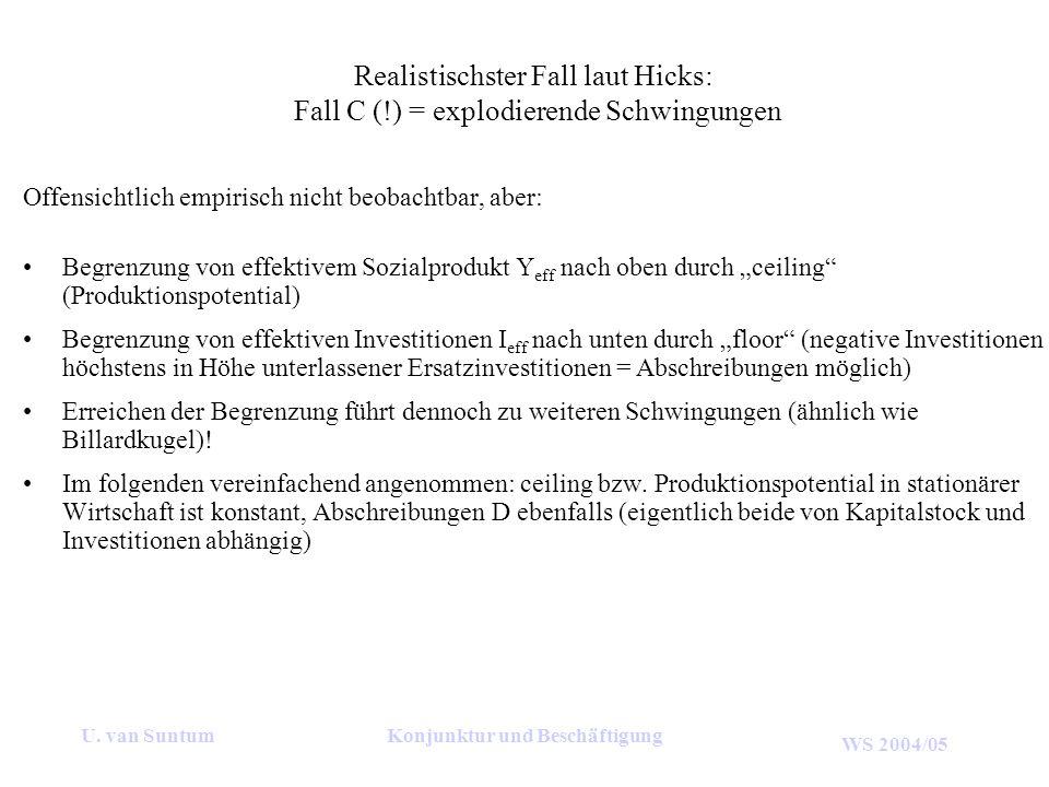 WS 2004/05 U. van SuntumKonjunktur und Beschäftigung Realistischster Fall laut Hicks: Fall C (!) = explodierende Schwingungen Offensichtlich empirisch
