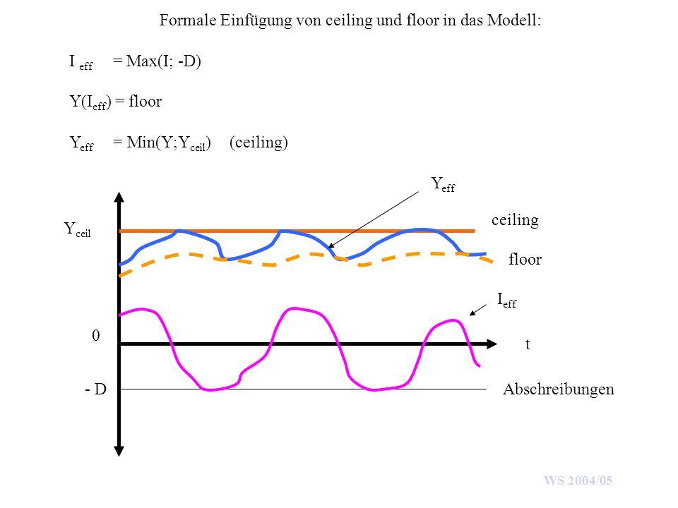 WS 2004/05 Formale Einfügung von ceiling und floor in das Modell: I eff = Max(I; -D) Y(I eff ) = floor Y eff = Min(Y;Y ceil ) (ceiling) t - D 0 Y ceil