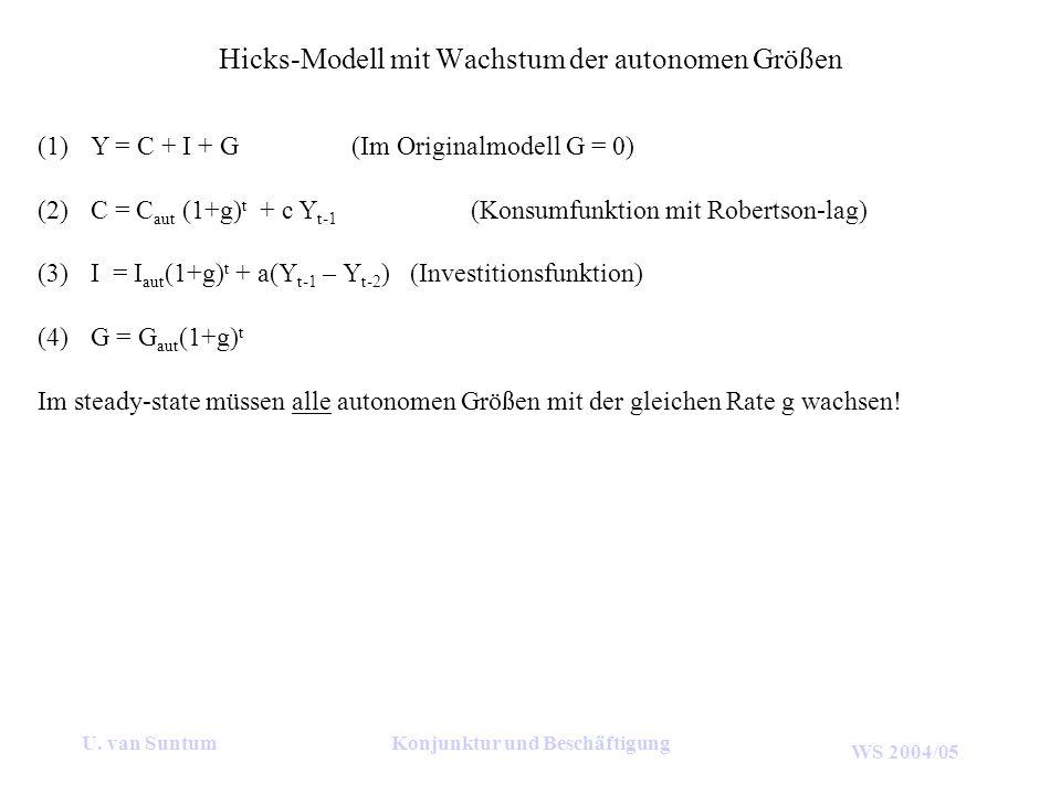 WS 2004/05 U. van SuntumKonjunktur und Beschäftigung Hicks-Modell mit Wachstum der autonomen Größen (1)Y = C + I + G (Im Originalmodell G = 0) (2)C =