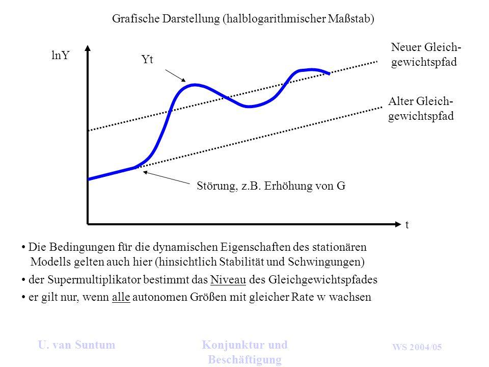 WS 2004/05 U. van SuntumKonjunktur und Beschäftigung lnY t Grafische Darstellung (halblogarithmischer Maßstab) Alter Gleich- gewichtspfad Neuer Gleich