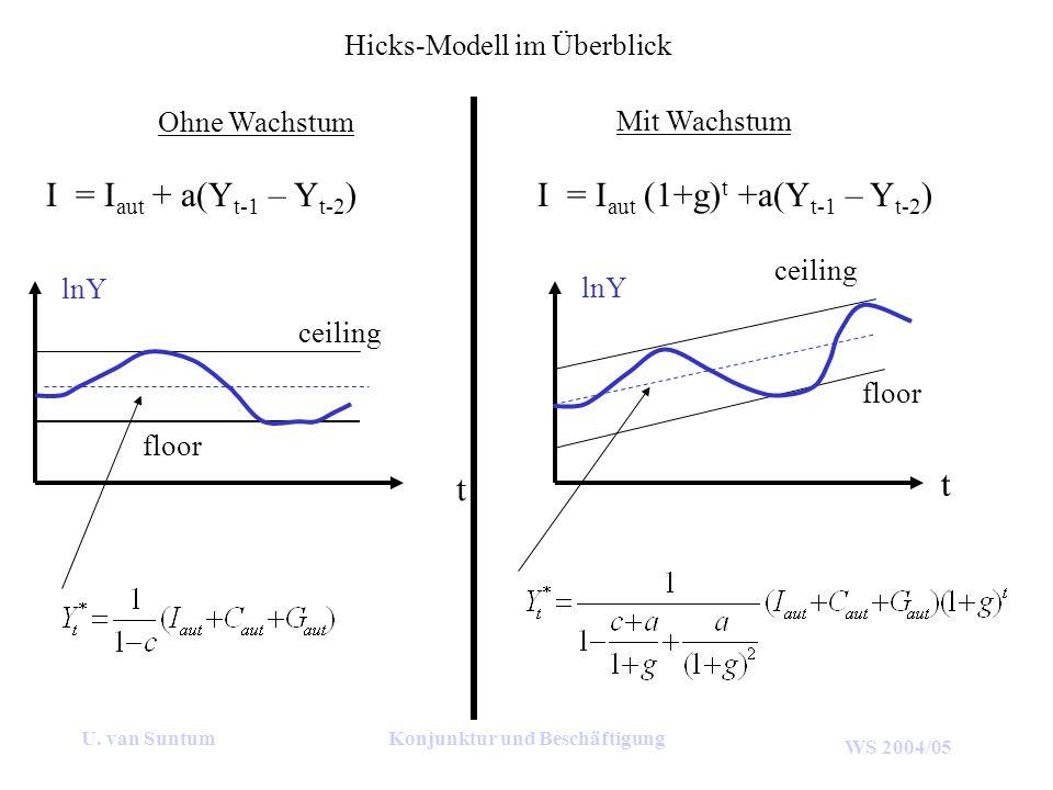 WS 2004/05 U. van SuntumKonjunktur und Beschäftigung Hicks-Modell im Überblick Ohne Wachstum Mit Wachstum I = I aut (1+g) t +a(Y t-1 – Y t-2 )I = I au