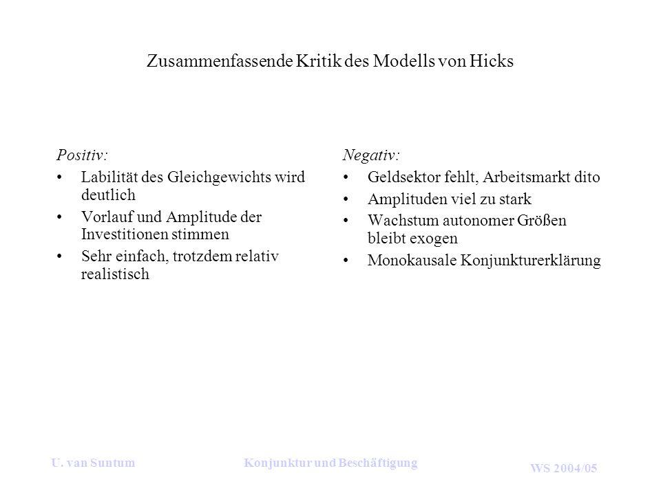 WS 2004/05 U. van SuntumKonjunktur und Beschäftigung Zusammenfassende Kritik des Modells von Hicks Positiv: Labilität des Gleichgewichts wird deutlich