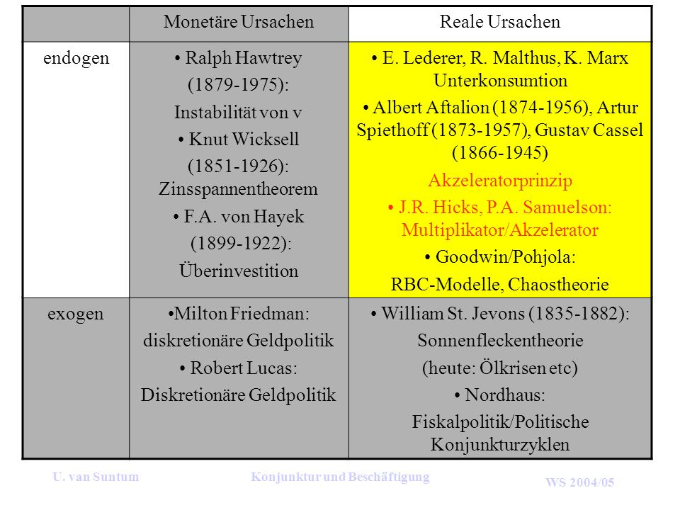 WS 2004/05 U. van SuntumKonjunktur und Beschäftigung Monetäre UrsachenReale Ursachen endogen Ralph Hawtrey (1879-1975): Instabilität von v Knut Wickse