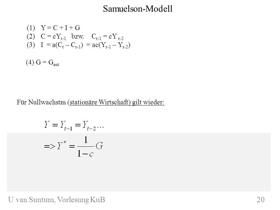 WS 2004/05 U. van SuntumKonjunktur und Beschäftigung (1)Y = C + I + G (2)C = cY t-1 bzw. C t-1 = cY t-2 (3)I = a(C t – C t-1 ) = ac(Y t-1 – Y t-2 ) Sa