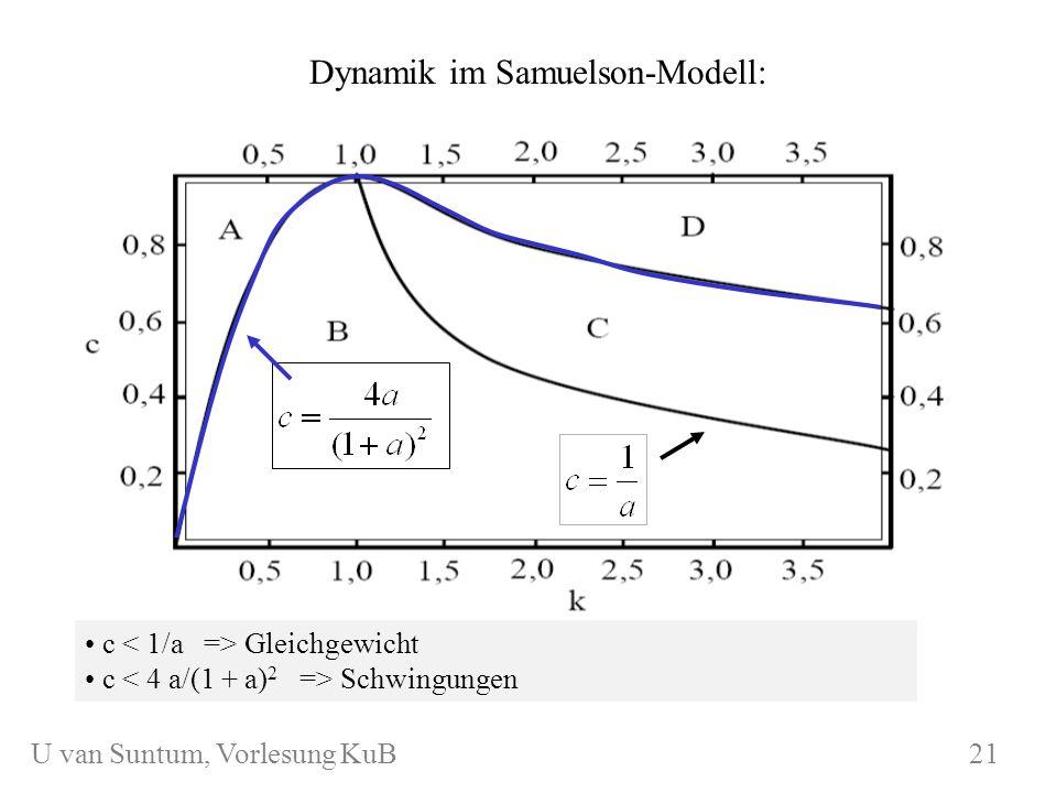 WS 2004/05 U. van SuntumKonjunktur und Beschäftigung Dynamik im Samuelson-Modell: c Gleichgewicht c Schwingungen KuB 5.1 21 U van Suntum, Vorlesung Ku