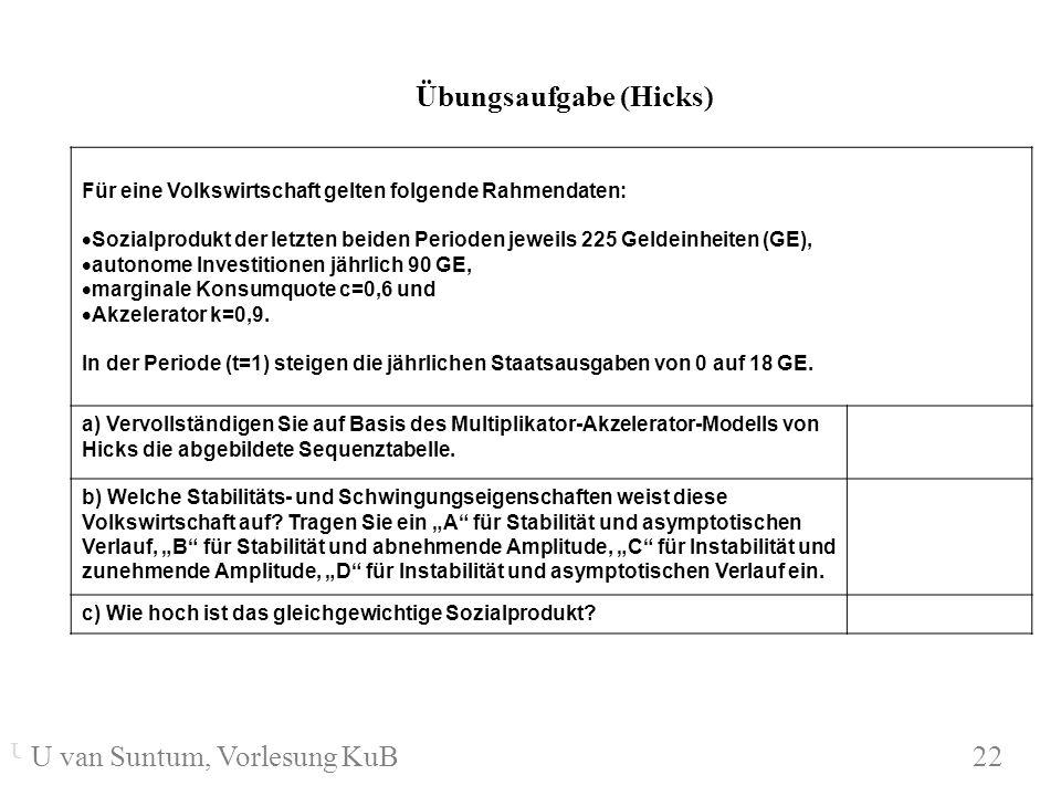 WS 2004/05 Für eine Volkswirtschaft gelten folgende Rahmendaten: Sozialprodukt der letzten beiden Perioden jeweils 225 Geldeinheiten (GE), autonome In