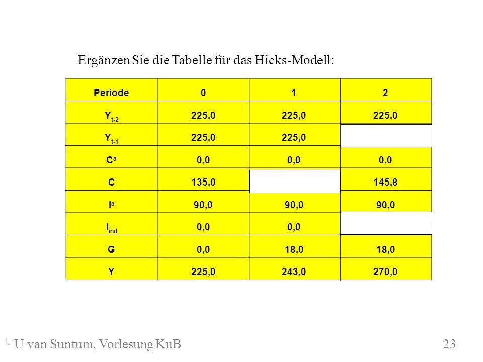 WS 2004/05 Ergänzen Sie die Tabelle für das Hicks-Modell: Periode012 Y t-2 225,0 Y t-1 225,0 243,0 CaCa 0,0 C135,0 145,8 IaIa 90,0 I ind 0,0 16,2 G0,0