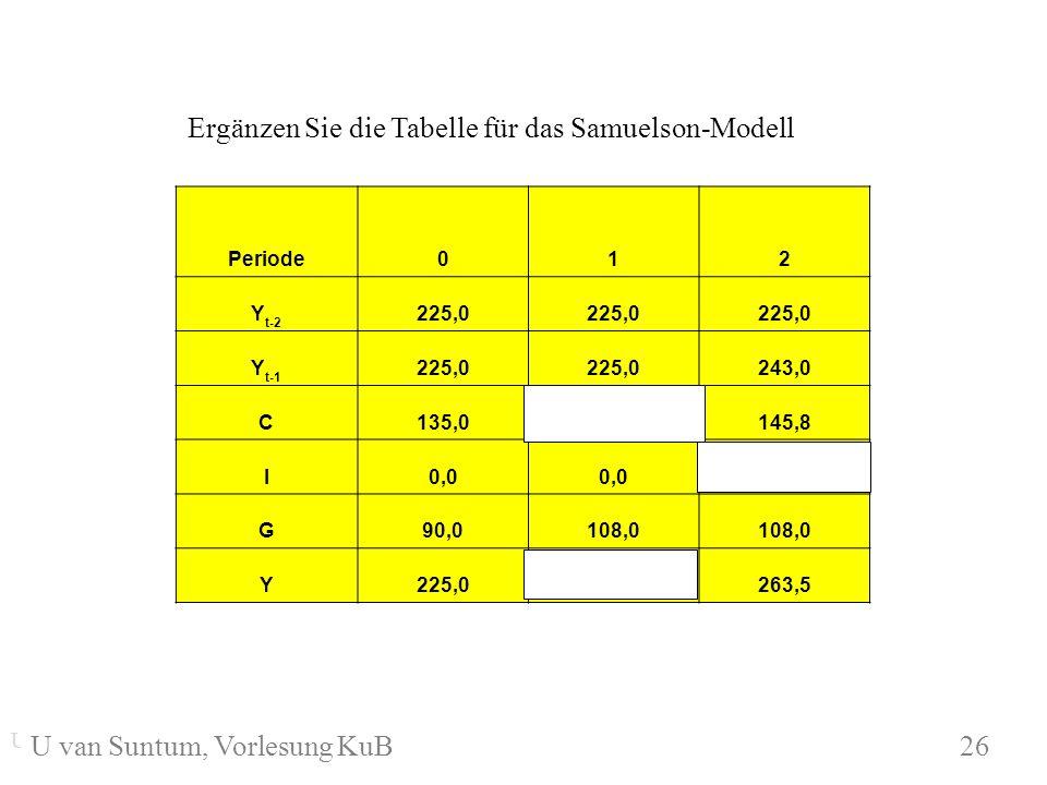 WS 2004/05 Periode012 Y t-2 225,0 Y t-1 225,0 243,0 C135,0 145,8 I0,0 9,7 G90,0108,0 Y225,0243,0263,5 U. van Suntum KuB 5.2 26 Ergänzen Sie die Tabell
