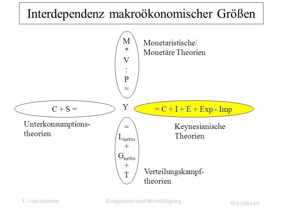 WS 2004/05 Betrachtet wird folgende geschlossene Volkswirtschaft mit Staat: a)Berechnen Sie den Hickschen Supermultiplikator, wenn die marginale Konsumquote c = 0,175, der Akzelerator k = 1,23 und die Wachstumsrate g = 0,025 sind.