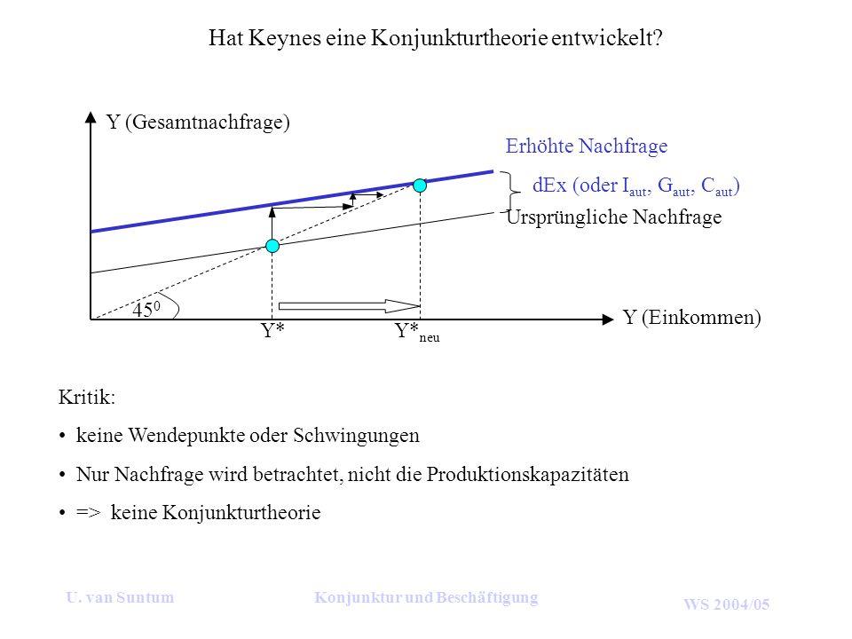WS 2004/05 Für eine Volkswirtschaft gelten folgende Rahmendaten: Sozialprodukt der letzten beiden Perioden jeweils 225 Geldeinheiten (GE), autonome Investitionen jährlich 0 GE, marginale Konsumquote c=0,6 und Akzelerator k=0,9.