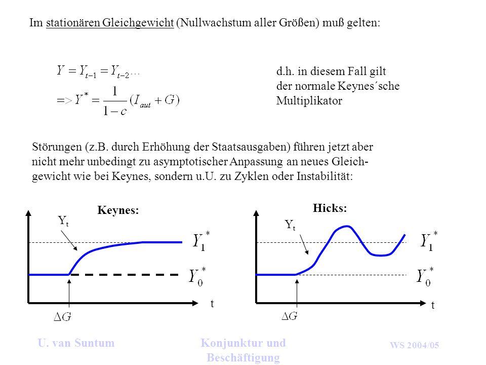 WS 2004/05 U. van SuntumKonjunktur und Beschäftigung Im stationären Gleichgewicht (Nullwachstum aller Größen) muß gelten: d.h. in diesem Fall gilt der