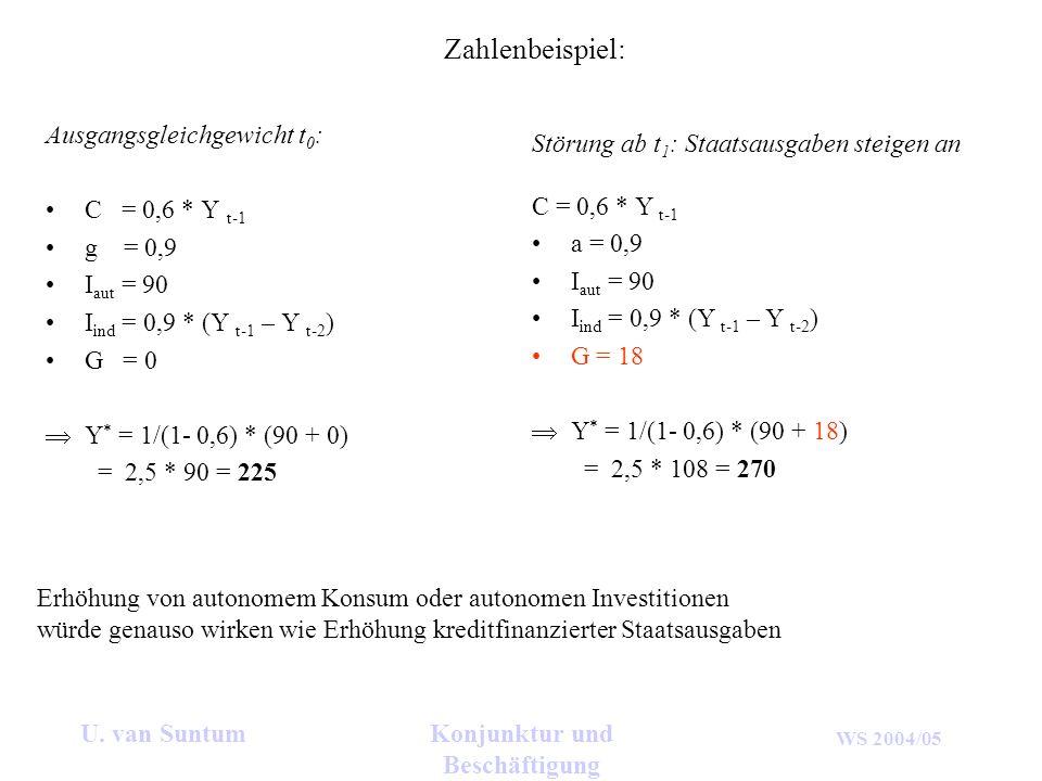 WS 2004/05 U. van SuntumKonjunktur und Beschäftigung Zahlenbeispiel: Ausgangsgleichgewicht t 0 : C = 0,6 * Y t-1 g = 0,9 I aut = 90 I ind = 0,9 * (Y t