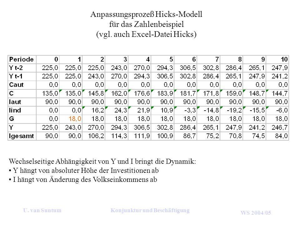 WS 2004/05 U. van SuntumKonjunktur und Beschäftigung Anpassungsprozeß Hicks-Modell für das Zahlenbeispiel (vgl. auch Excel-Datei Hicks) Wechselseitige