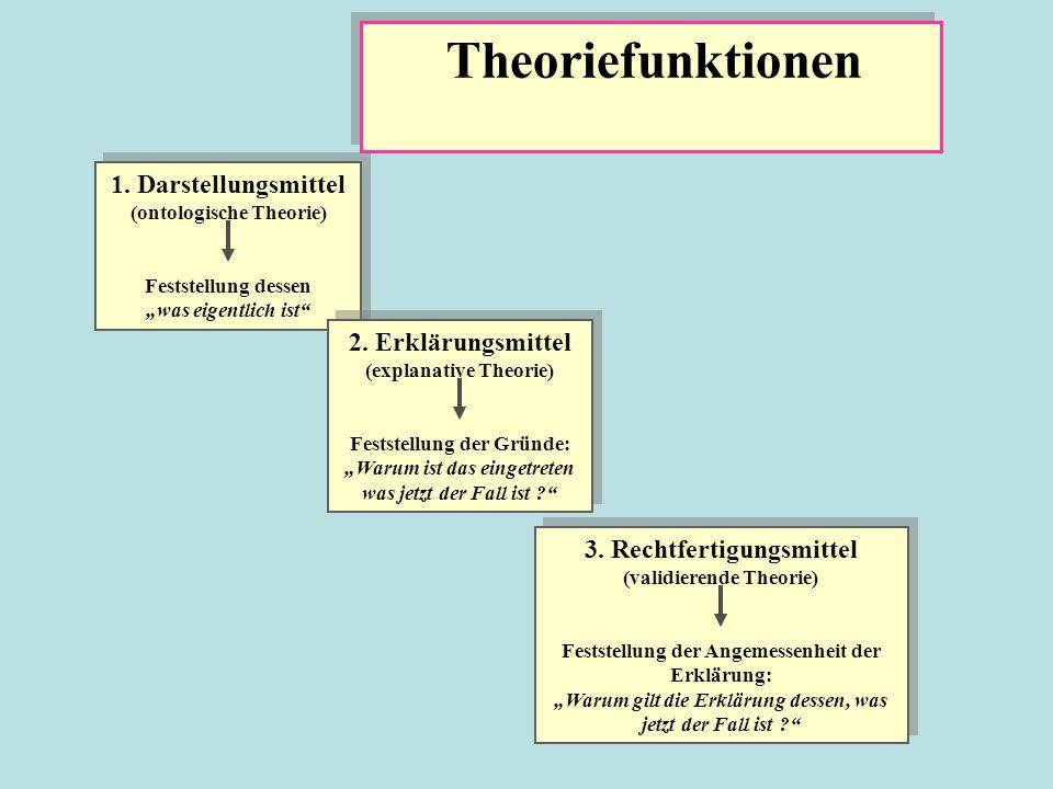 Theoriefunktionen 1.