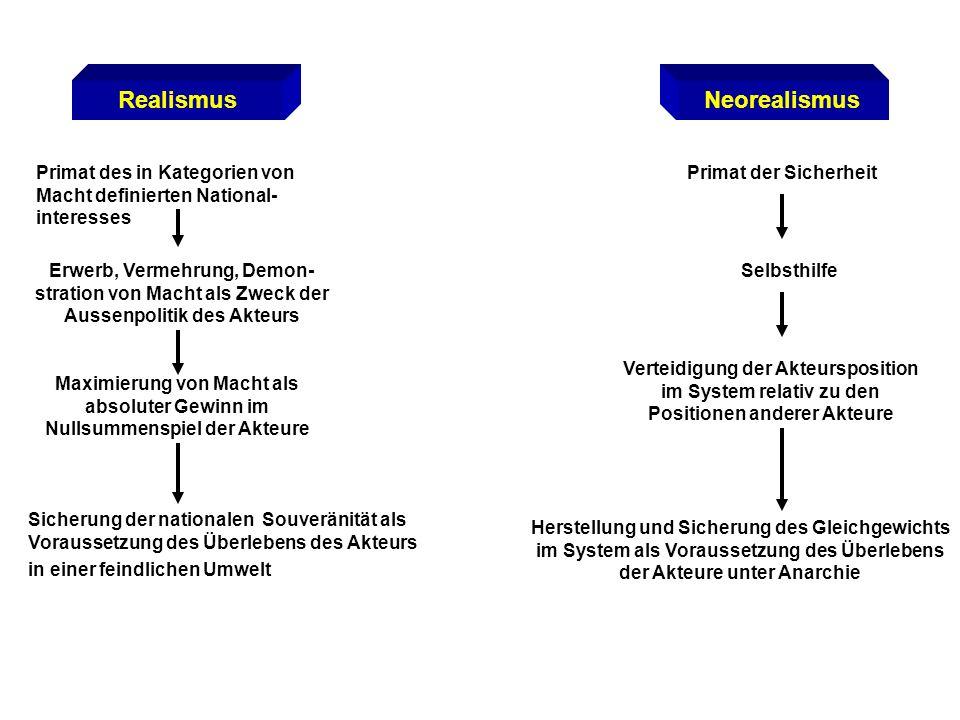 RealismusNeorealismus Primat des in Kategorien von Macht definierten National- interesses Erwerb, Vermehrung, Demon- stration von Macht als Zweck der