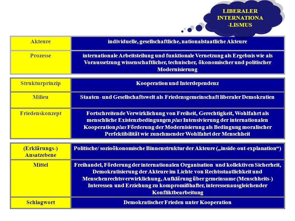 Akteureindividuelle, gesellschaftliche, nationalstaatliche Akteure Prozesseinternationale Arbeitsteilung und funktionale Vernetzung als Ergebnis wie a