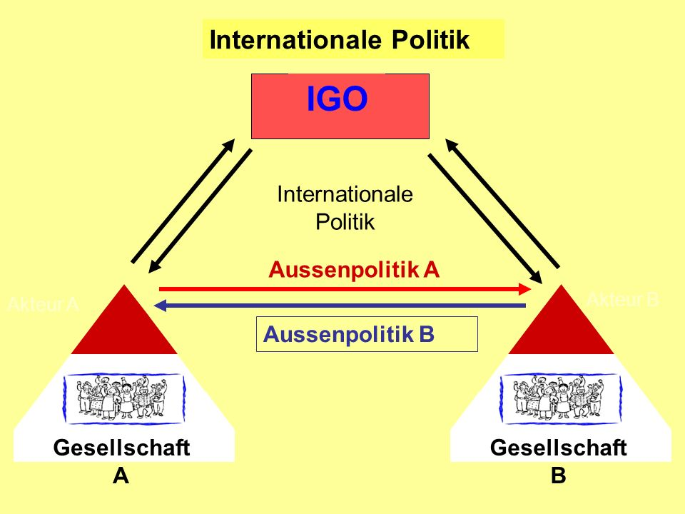 Internationale Politik Gesellschaft A Akteur A Gesellschaft B Akteur B IGO Aussenpolitik A Aussenpolitik B Internationale Politik