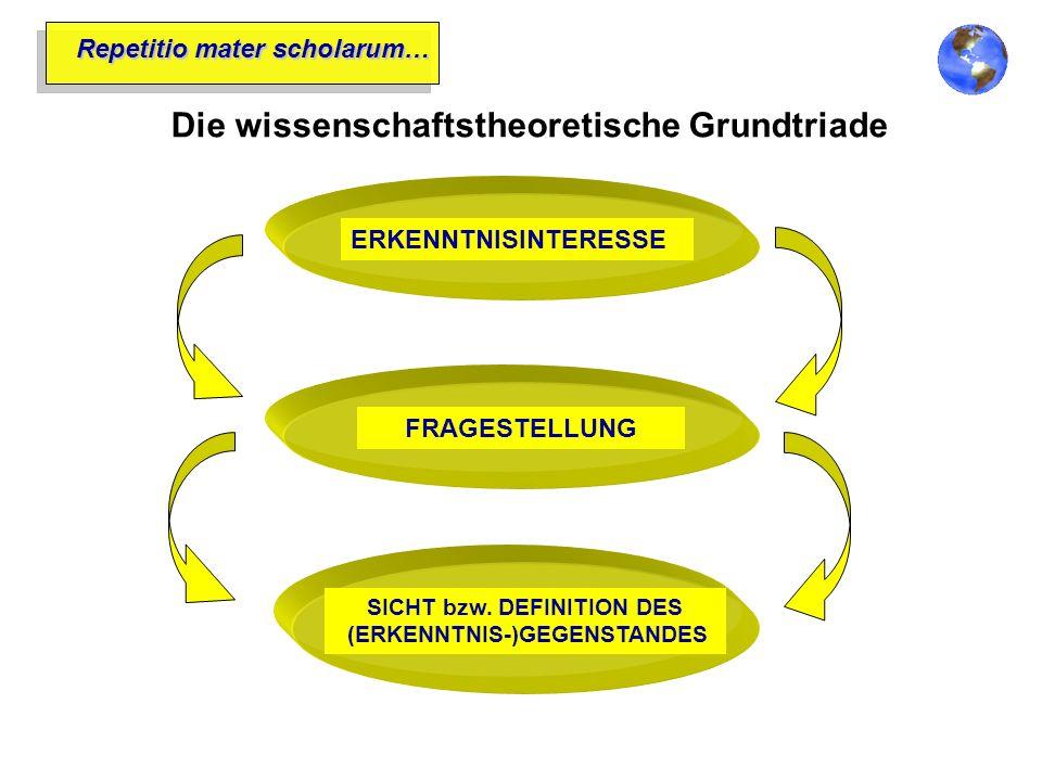 Repetitio mater scholarum… Die wissenschaftstheoretische Grundtriade ERKENNTNISINTERESSEFRAGESTELLUNG SICHT bzw. DEFINITION DES (ERKENNTNIS-)GEGENSTAN