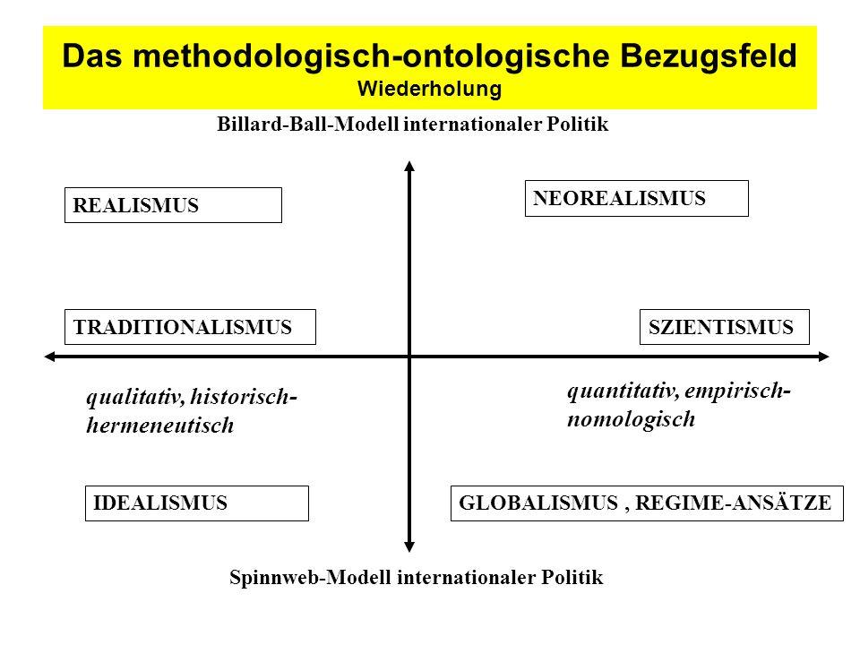 Das methodologisch-ontologische Bezugsfeld Wiederholung REALISMUS NEOREALISMUS TRADITIONALISMUS qualitativ, historisch- hermeneutisch SZIENTISMUS quan