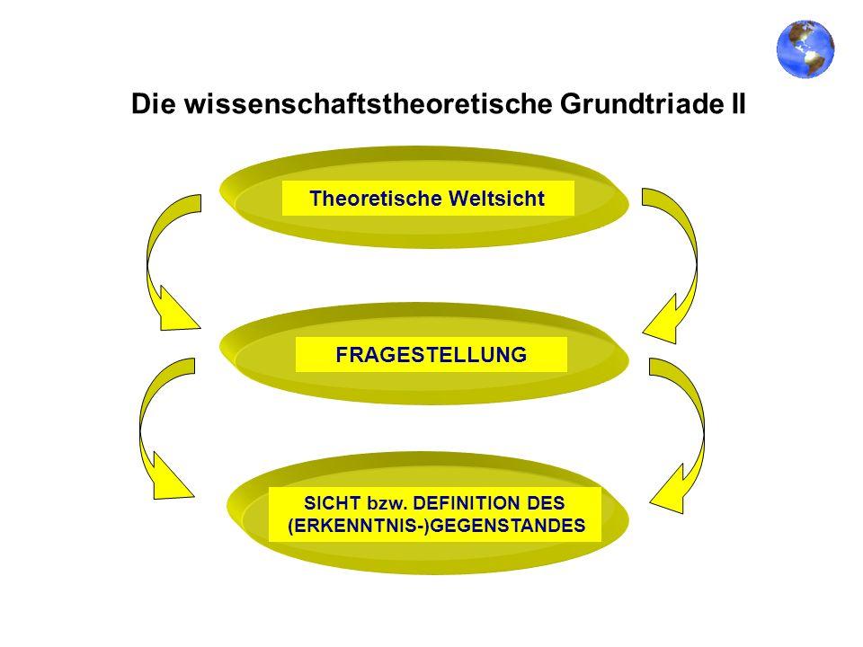 Die wissenschaftstheoretische Grundtriade II Theoretische WeltsichtFRAGESTELLUNG SICHT bzw. DEFINITION DES (ERKENNTNIS-)GEGENSTANDES