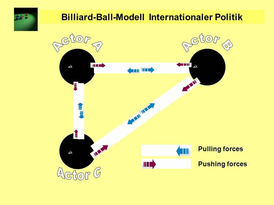 Billiard-Ball-Modell Internationaler Politik Pulling forces Pushing forces