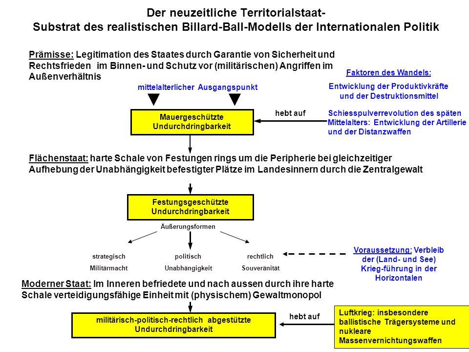 Der neuzeitliche Territorialstaat- Substrat des realistischen Billard-Ball-Modells der Internationalen Politik Prämisse:Legitimation des Staates durch