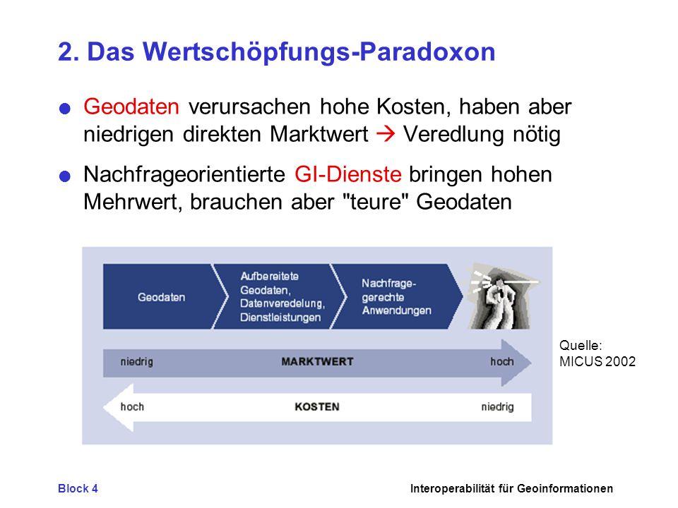 Block 4Interoperabilität für Geoinformationen 2. Das Wertschöpfungs-Paradoxon Geodaten verursachen hohe Kosten, haben aber niedrigen direkten Marktwer