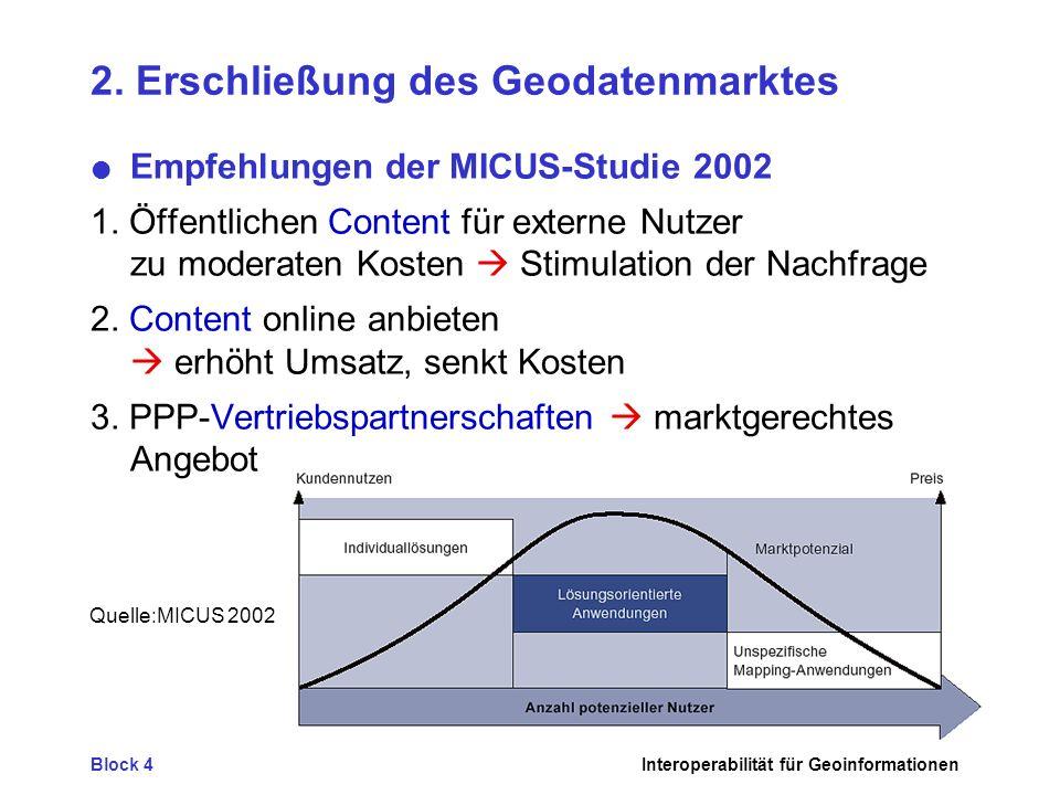 Block 4Interoperabilität für Geoinformationen 2. Erschließung des Geodatenmarktes Empfehlungen der MICUS-Studie 2002 1. Öffentlichen Content für exter