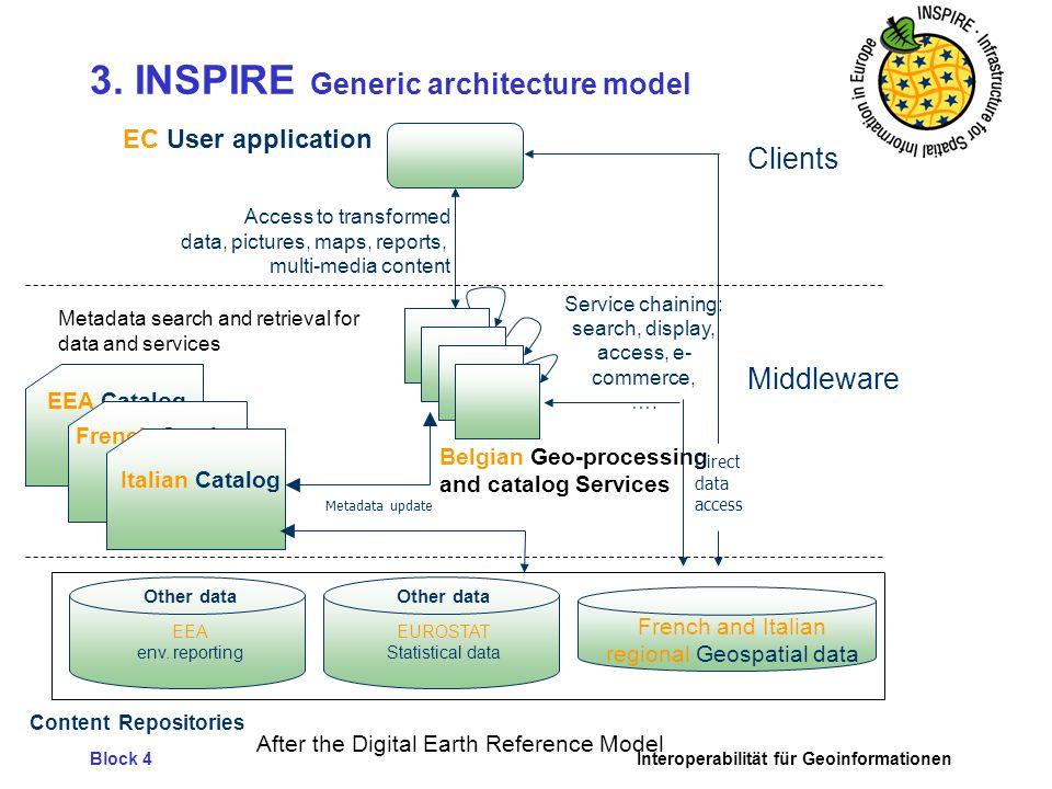 Block 4Interoperabilität für Geoinformationen 3. INSPIRE Generic architecture model Clients Middleware French and Italian regional Geospatial data Met