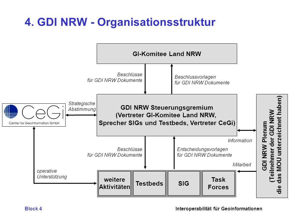Block 4Interoperabilität für Geoinformationen 4. GDI NRW - Organisationsstruktur GDI NRW Steuerungsgremium (Vertreter GI-Komitee Land NRW, Sprecher SI