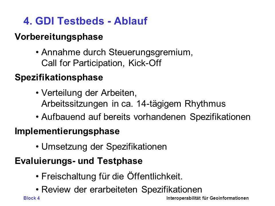 Block 4Interoperabilität für Geoinformationen 4. GDI Testbeds - Ablauf Vorbereitungsphase Annahme durch Steuerungsgremium, Call for Participation, Kic