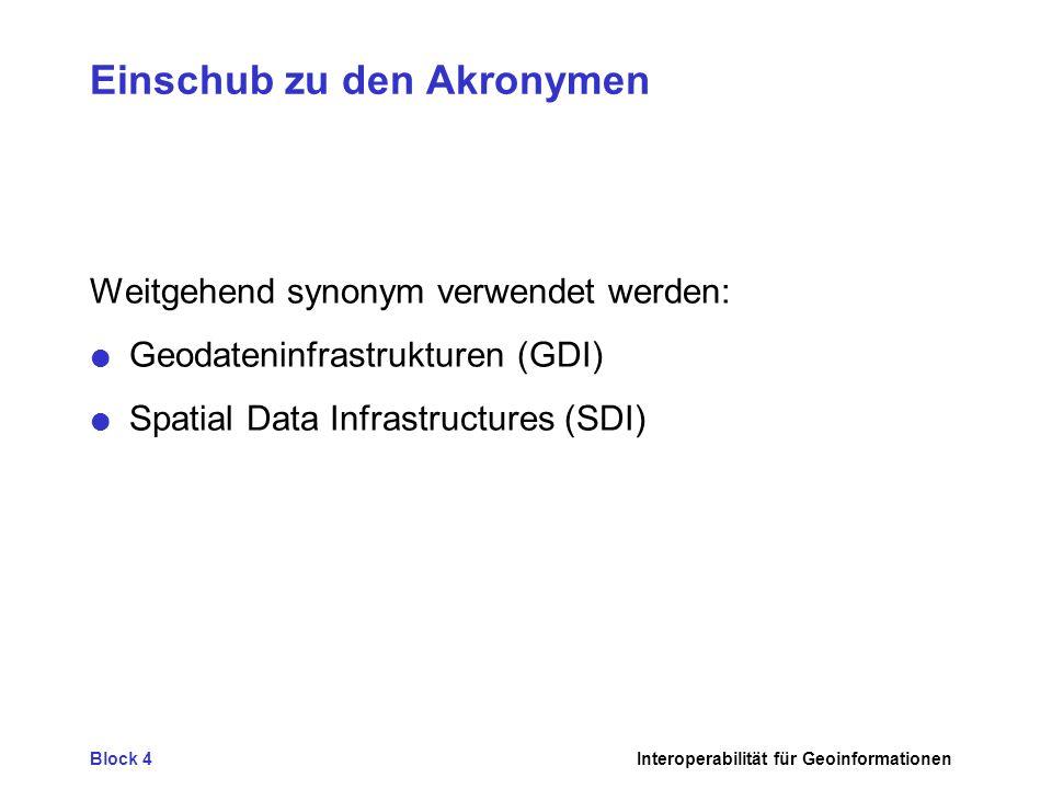 Block 4Interoperabilität für Geoinformationen Einschub zu den Akronymen Weitgehend synonym verwendet werden: Geodateninfrastrukturen (GDI) Spatial Dat