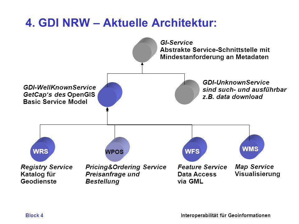 Block 4Interoperabilität für Geoinformationen 4. GDI NRW – Aktuelle Architektur: GI-Service Abstrakte Service-Schnittstelle mit Mindestanforderung an