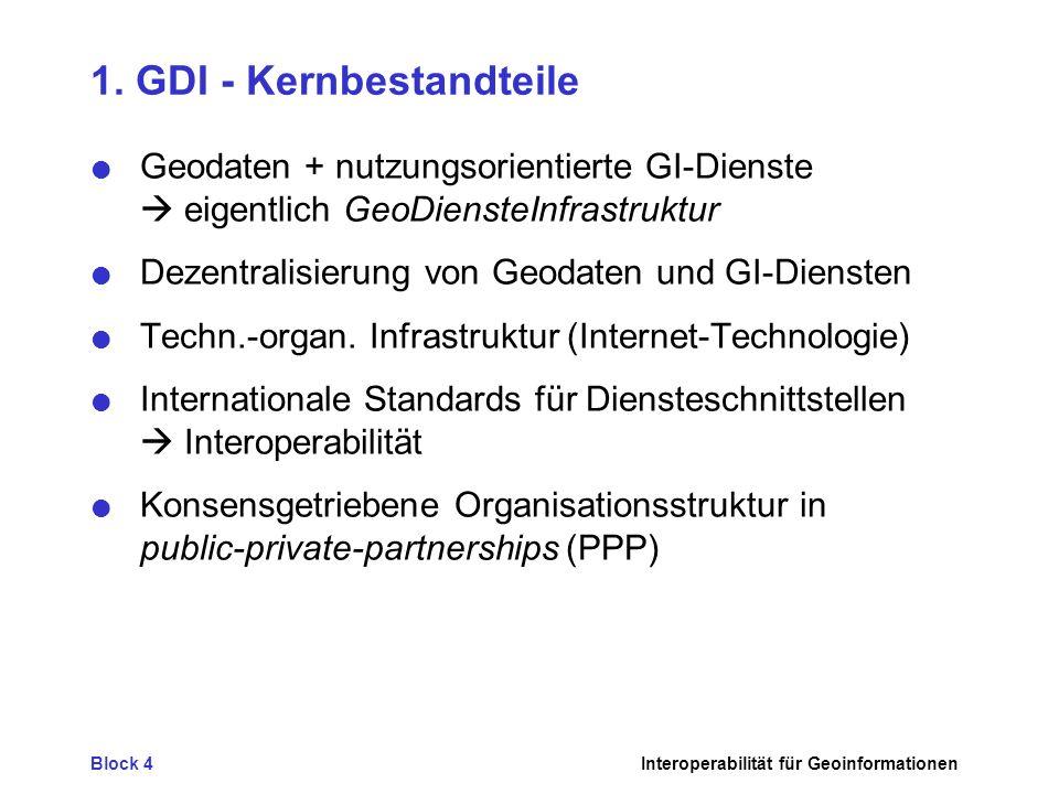 Block 4Interoperabilität für Geoinformationen 1. GDI - Kernbestandteile Geodaten + nutzungsorientierte GI-Dienste eigentlich GeoDiensteInfrastruktur D