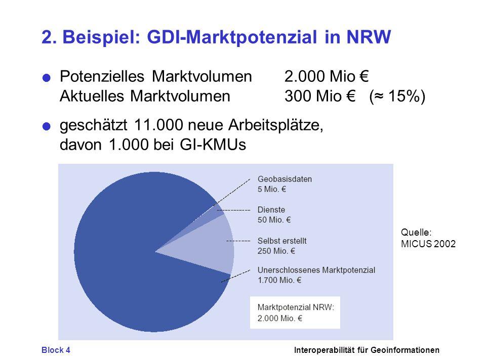 Block 4Interoperabilität für Geoinformationen 2. Beispiel: GDI-Marktpotenzial in NRW Potenzielles Marktvolumen2.000 Mio Aktuelles Marktvolumen 300 Mio
