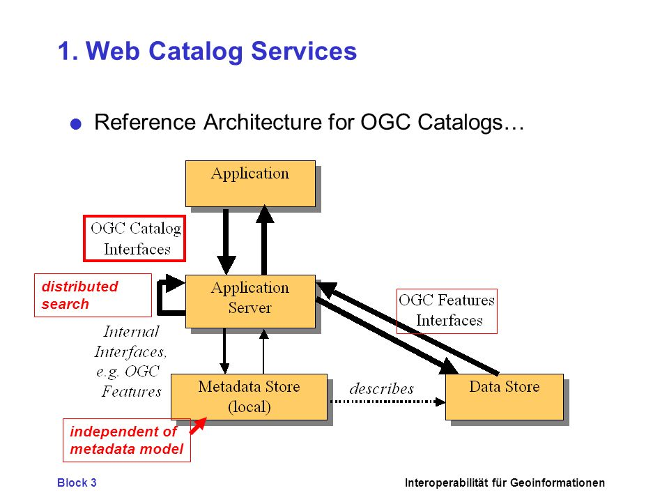 Block 3Interoperabilität für Geoinformationen 1. Web Catalog Services Reference Architecture for OGC Catalogs… independent of metadata model distribut