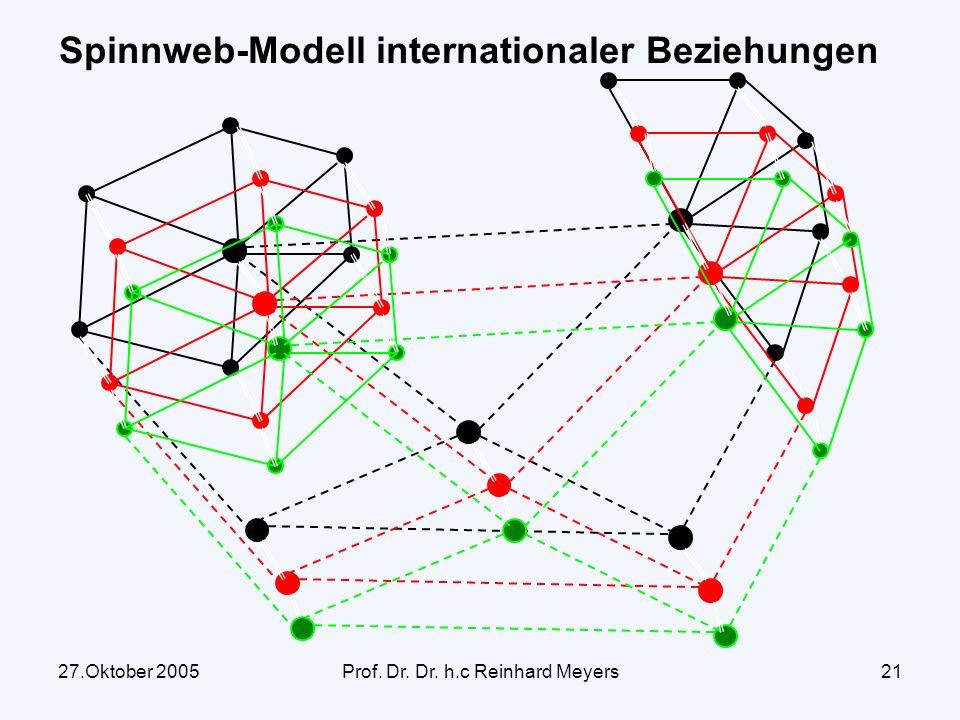 27.Oktober 2005Prof. Dr. Dr. h.c Reinhard Meyers20 Transnationale Politik Gesellschaft B Regierung Gesellschaft C Regierung Gesellschaft A Regierung