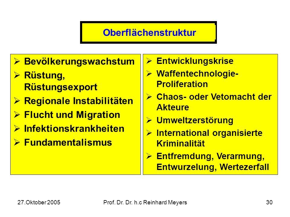 27.Oktober 2005Prof. Dr. Dr. h.c Reinhard Meyers29 Weltpolitische Veränderungsprozesse Oberflächenstruktur Phänomene, Dimensionen und konkrete Erschei
