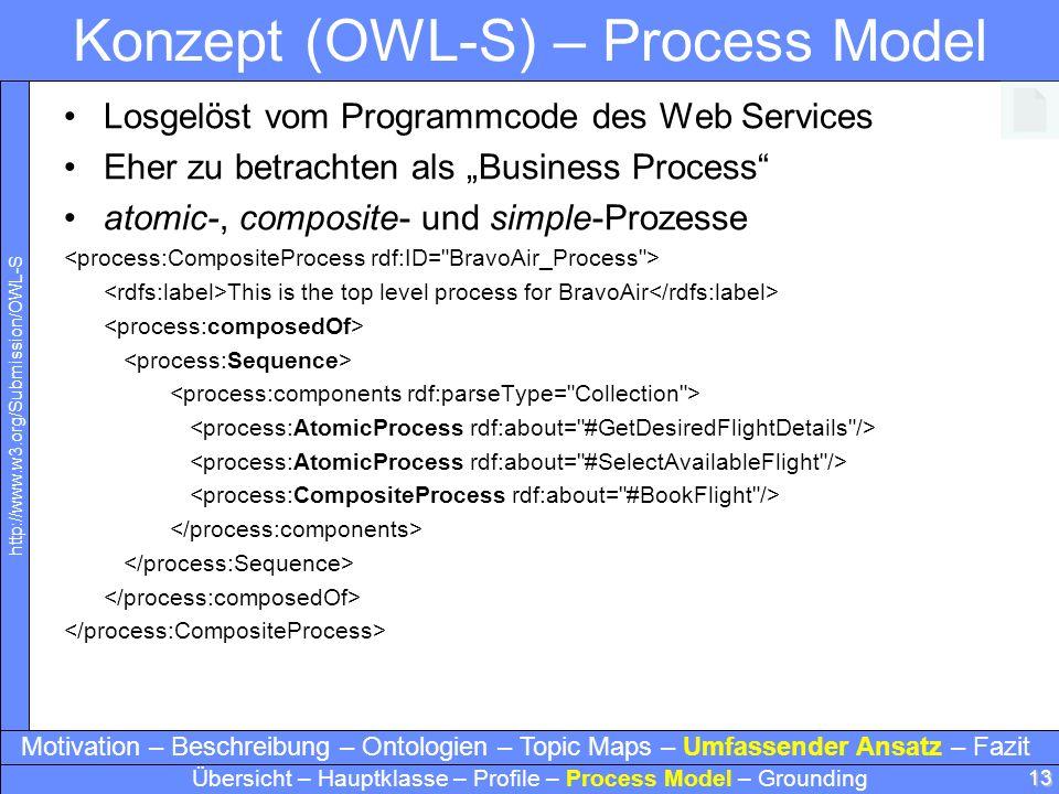 13 Konzept (OWL-S) – Process Model Losgelöst vom Programmcode des Web Services Eher zu betrachten als Business Process atomic-, composite- und simple-