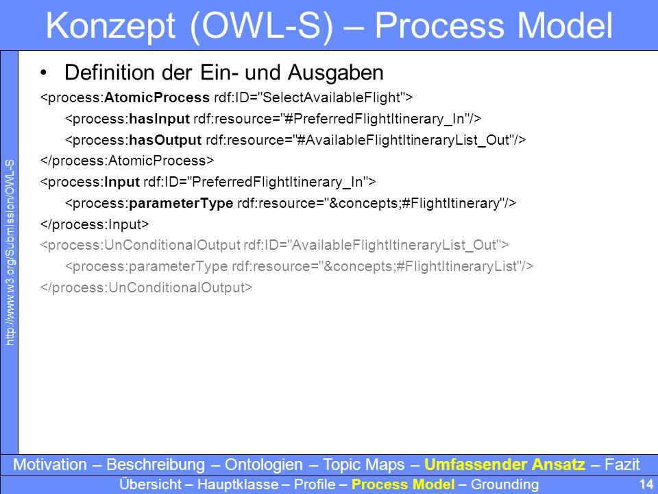 14 Konzept (OWL-S) – Process Model Definition der Ein- und Ausgaben Motivation – Beschreibung – Ontologien – Topic Maps – Umfassender Ansatz – Fazit Ü