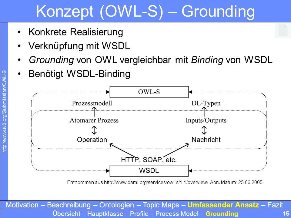 15 Konzept (OWL-S) – Grounding Konkrete Realisierung Verknüpfung mit WSDL Grounding von OWL vergleichbar mit Binding von WSDL Benötigt WSDL-Binding En