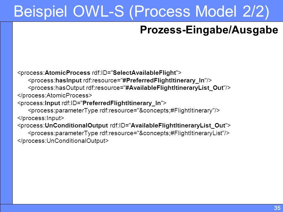35 Beispiel OWL-S (Process Model 2/2) Prozess-Eingabe/Ausgabe