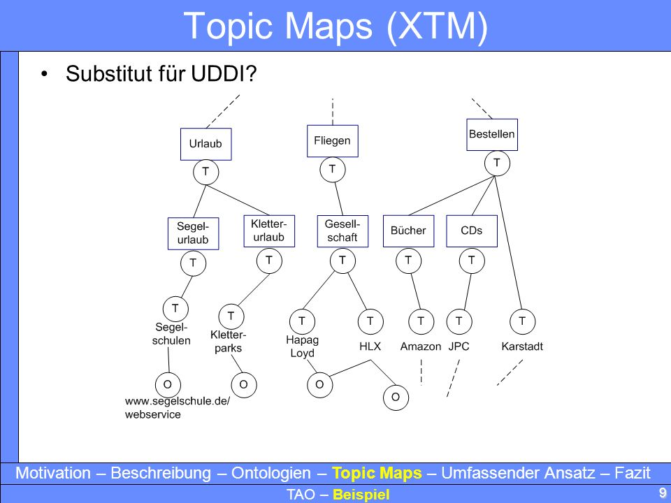 9 Topic Maps (XTM) Substitut für UDDI.