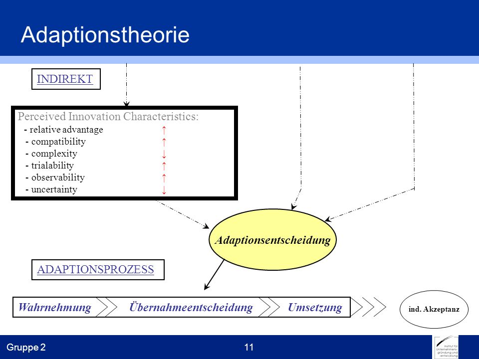 Gruppe 211 Adaptionstheorie Perceived Innovation Characteristics: - relative advantage - compatibility - complexity - trialability - observability - u