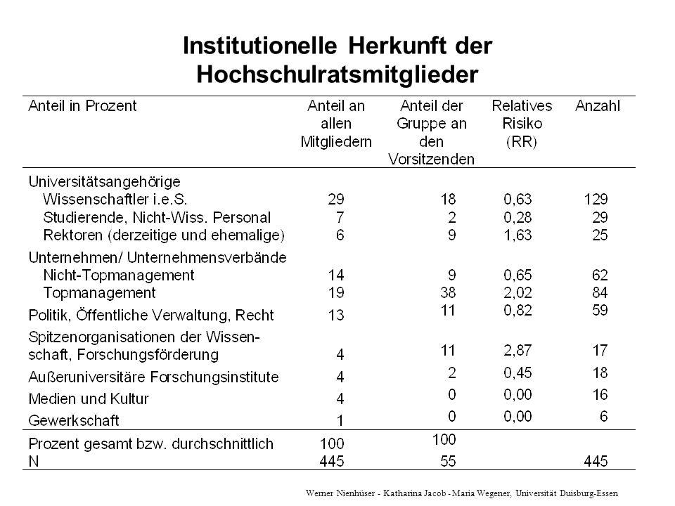 Werner Nienhüser - Katharina Jacob - Maria Wegener, Universität Duisburg-Essen Institutionelle Herkunft der Hochschulratsmitglieder